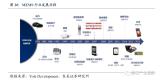 MEMS发展迅速,预计2023年市场规模超300亿美元