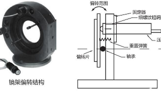 外螺纹压电促动器FPSt150/7/120M14的应用分析