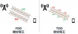 一文详解5G高低频组网