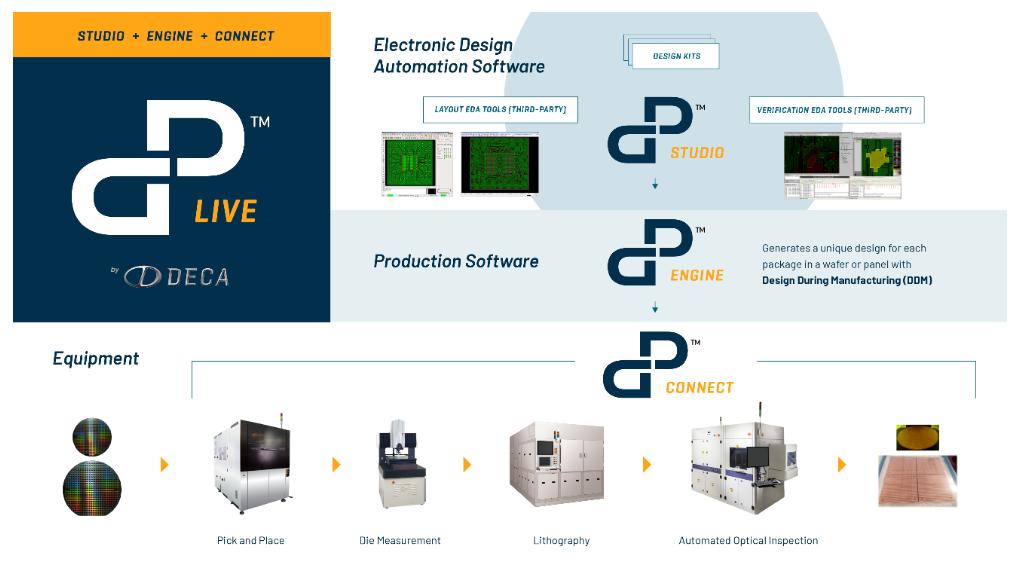 Deca与ADTEC Engineering 携手,提升用于2µm Chiplet(小芯片)缩放的 Adaptive Patterning™技术
