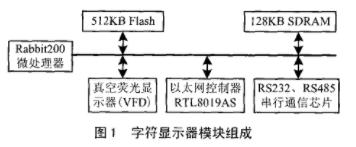 基于Rabbit2000微处理器和以太网接口实现中西文VFD字符显示器的设计