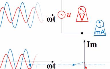 几张动图带你搞明白电压、电流的超前与滞后