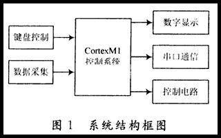基于Fusion系列FPGA器件實現水溫測控系統的設計
