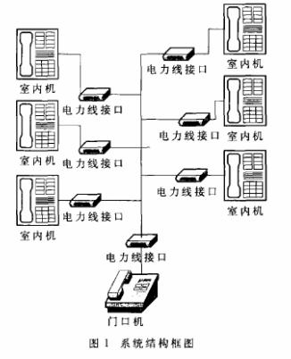 利用ST7537HS1調制解調器實現多功能家居門禁系統的設計