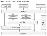 Hi3861V100创建Wi-Fi驱动应用的步骤