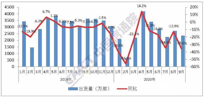 1-9月国内手机市场出货量累计2.26亿部,5G手机累计出货量1.08亿部