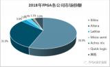 全球主要FPGA厂商有哪些与占有率