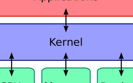 快速理解什么是Linux内核以及Linux内核的内容