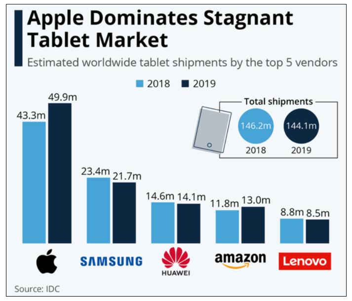 iPad登顶:更平价的新品持续推出,让苹果获得更多的市场份额