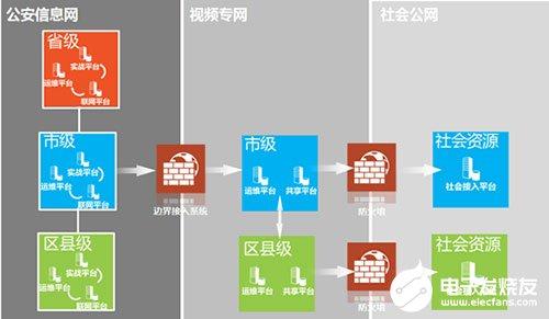 大华视频图像信息联网及应用系统的架构组成和特点分析