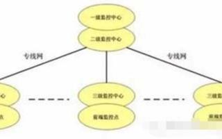 城市远程视频监控联网报警系统的结构组成和功能实现