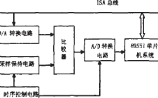 线切割机放电间隙控制系统的软硬件设计和应用方案分析