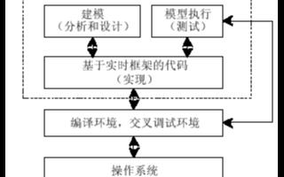 基于UML的嵌入式軟件實現自動取款機系統模型的設計