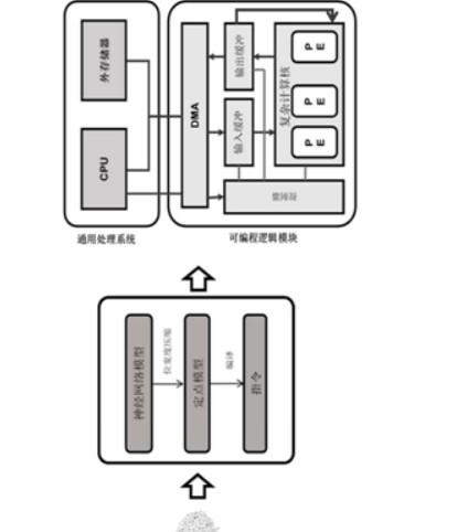 深鉴科技基于FPGA技术的人工智能芯片设计
