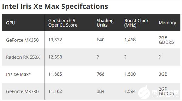 Intel Xe Max独显性能跑分曝光:略好于 MX330 但性能可叠加