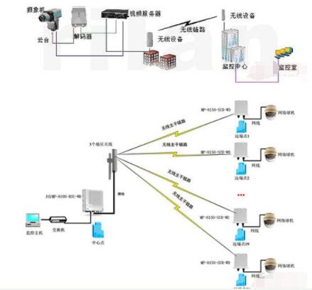 无线摄像头监控方案的应用优势和实际案例分析