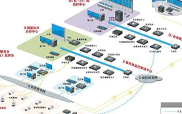 平安乡镇社会治安监控系统的组成架构和功能实现