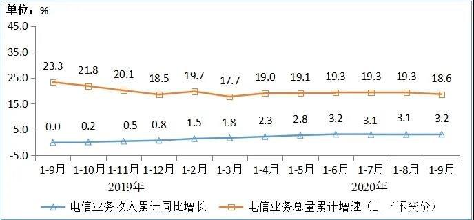 三大运营商实现固定通信业务收入3494亿元,同比增11.5%