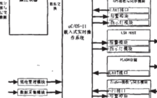 基于uC/OS—II操作系統和LPC2220微控制器實現數據采集記錄儀的設計