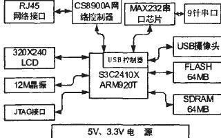 基于S3C2410處理器和Linux操作系統實現數字圖像處理系統的設計