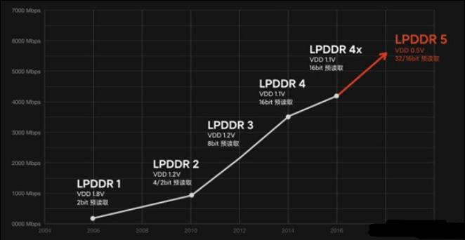 iPhone 12系列竟用的是LPDDR4内存,并非最新的LPDDR5