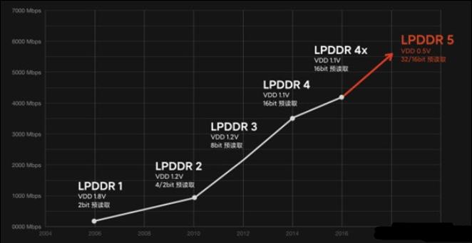 iPhone 12系列竟用的是LPDDR4内存,...