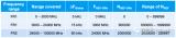 Sub-6GHz和毫米波的区别_Sub-6GHz和毫米波应用现状