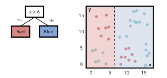 一文汇总4种流行的机器学习算法