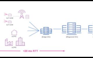 边缘计算推动数据中心交换机端口的需求增长