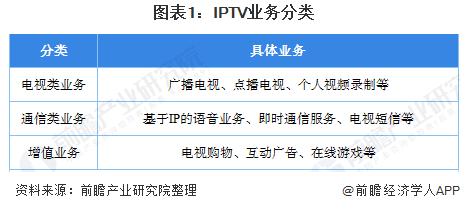 IPTV行业用户规模不断增长,未来前景可期