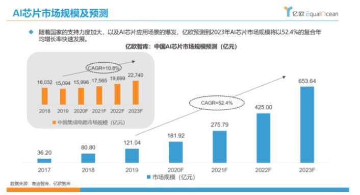2020年中国AI行业市场状况分析