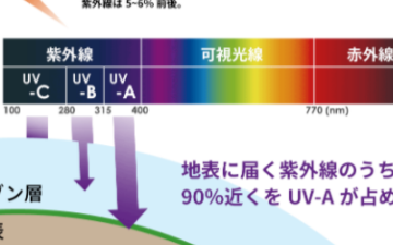 Ablic艾普凌科:PART A) 活用紫外线 - UV传感器