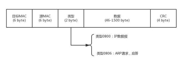 通信網絡協議技術:物理層和MAC層
