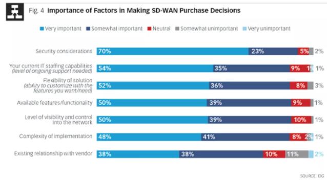 详谈 SASE 和 SD-WAN 的区别、应用和供应商