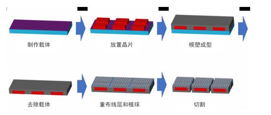 先进封装技术及其对电子产品革新的影响