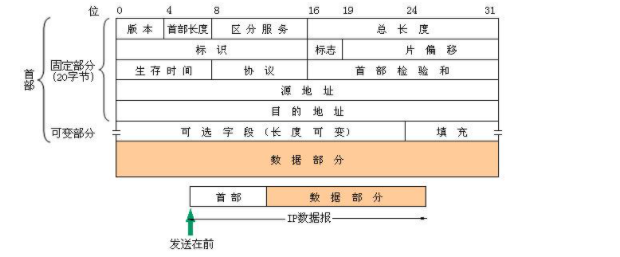 TCP协议和UDP协议对比 UDP协议的原理及应用