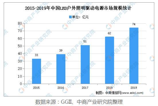 中国户外LED驱动电源行业发展现状