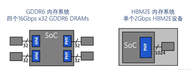 HBM2E性能提升到4Gbps的方法