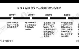 全球可穿戴设备行业规模持续扩张,中国市场小米排名领先