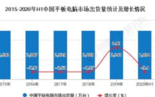 中国平板电脑市场迎来新的增长点,学生平板强势复苏