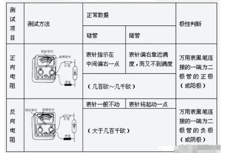 晶體二極管的識別和簡易檢測方法