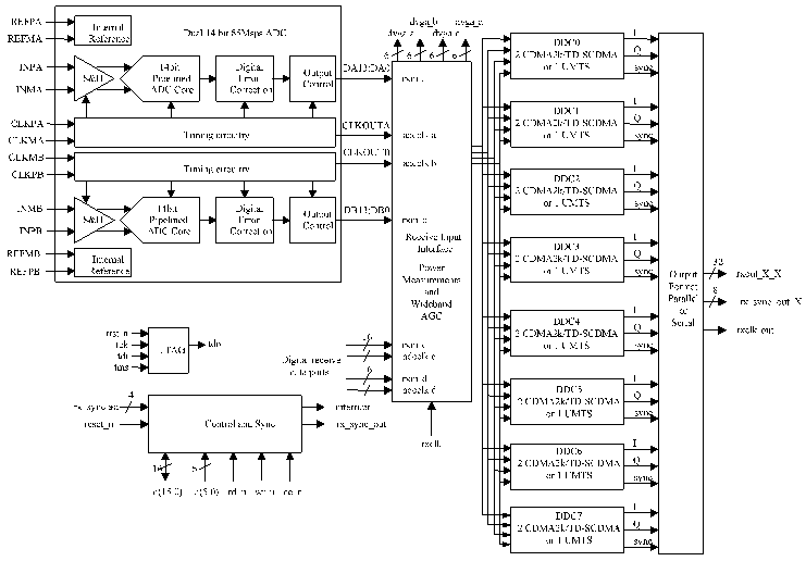 TI的多样性混合信号接收处理器AFE8406的应...