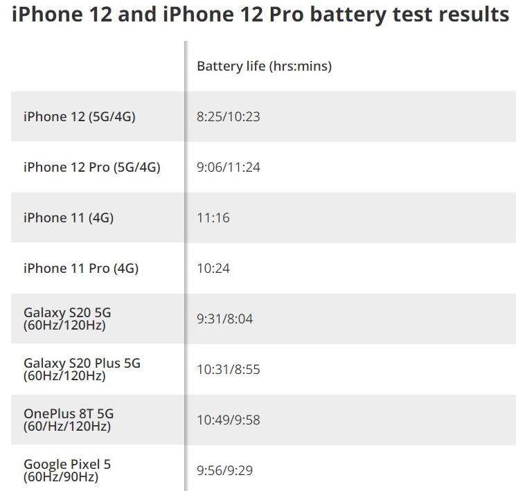 外媒实测iPhone 12续航:与安卓相比处于下风,尤其在5G网络下