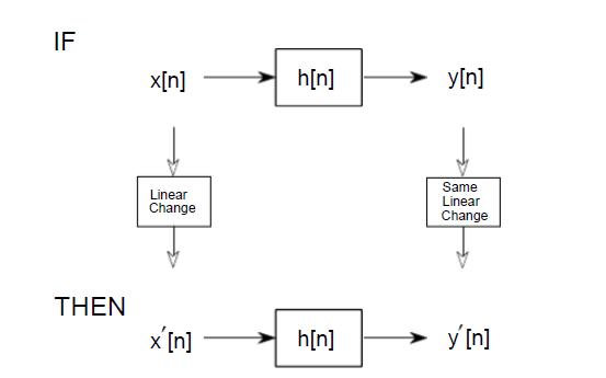 DSP教程之卷积性质的详细资料说明