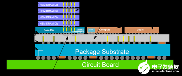臺積電量產第六代CoWoS晶圓封裝:12顆封裝CPU可集成192GB內存