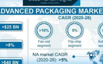 芯片大佬探索封装技术,可满足芯片发展需求