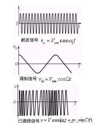 信號為什么不能直接調制到高頻載波上發射出去