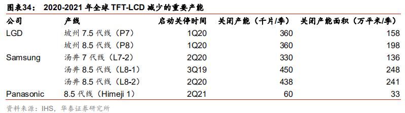 """十年奋起直追!历经行业大洗牌!中国LCD面板""""剩""""者为王!"""