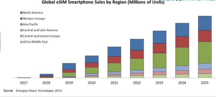 中国智能手机品牌在将eSIM技术整合到智能手机方面一直进展缓慢?