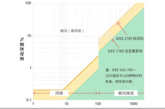 像素密度高达10000PPI!OLED屏幕技术再获重大突破
